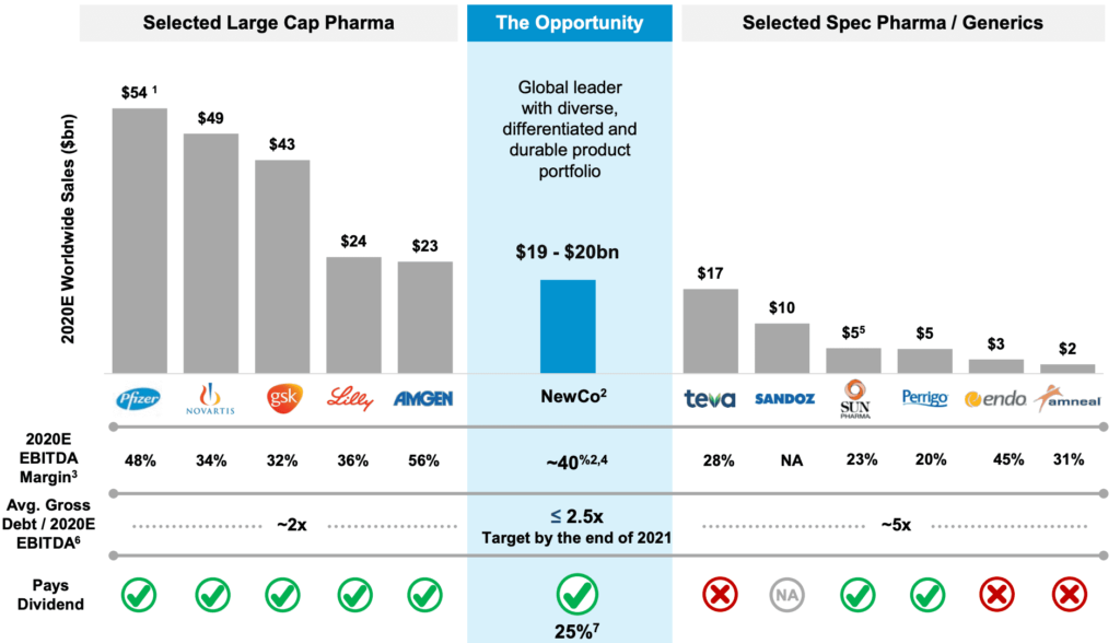 Pharmaceutical Competitive Landscape and where Viatris stands