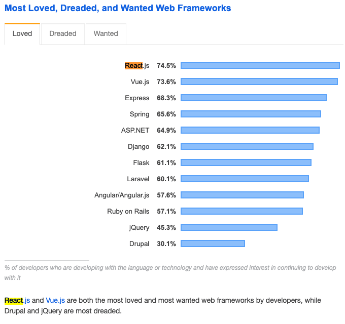 most loved and wanted web frameworks